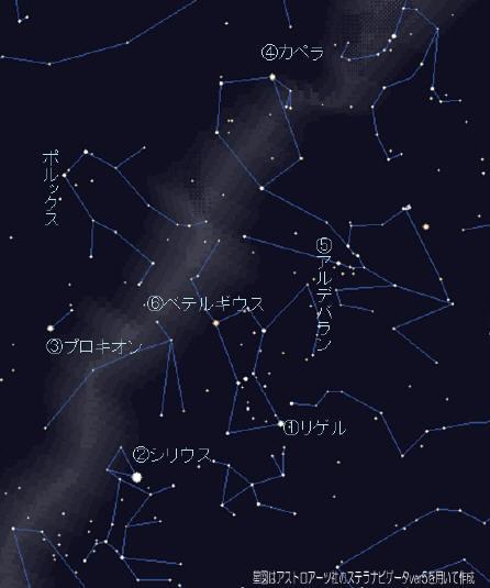 星の明るさと色 ~冬の一等星~